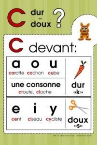 prononciation de la lettre C en français