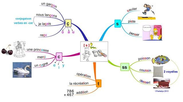 apprendre cours français avec carte mentale orthographe son s en français