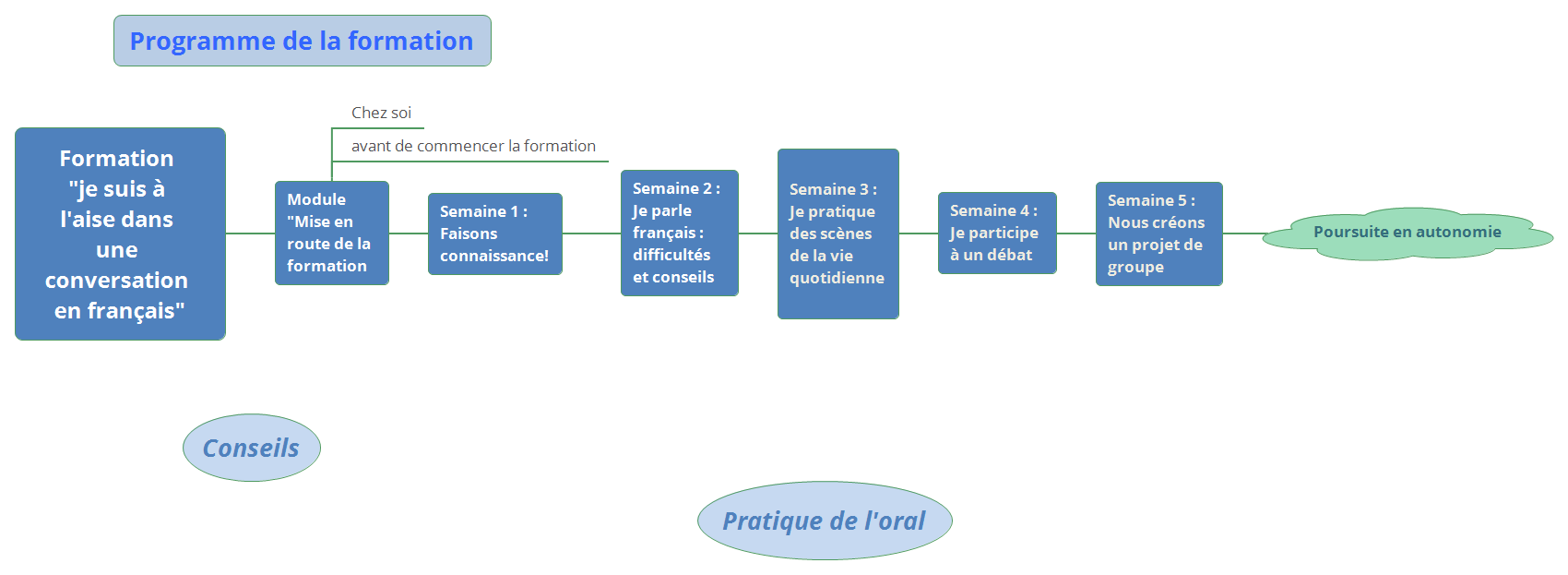 Programme Formation  je suis à l'aise pour parler en français