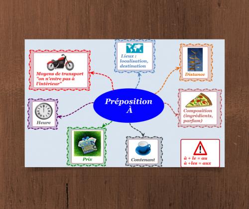 la préposition à en français
