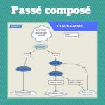 Passé composé : le diagramme simple pour vous aider avec les accords !
