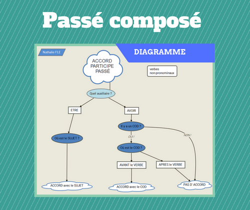 Passe Compose Le Diagramme Simple Pour Vous Aider Avec Les Accords