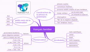 Guide pratique français authentique carte mentale français familier