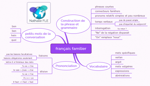 Guide pratique français authentique carte mentale français familier