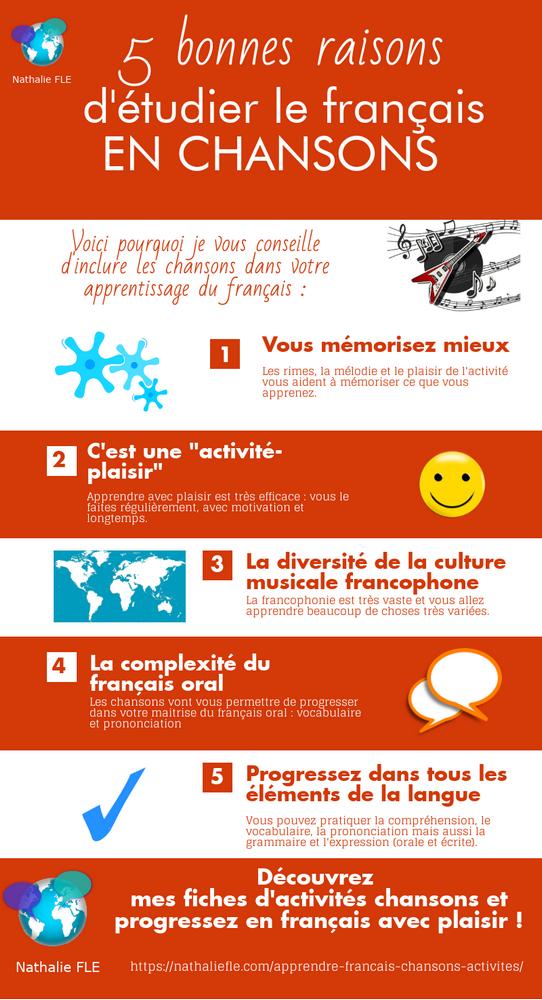 apprendre français chansons