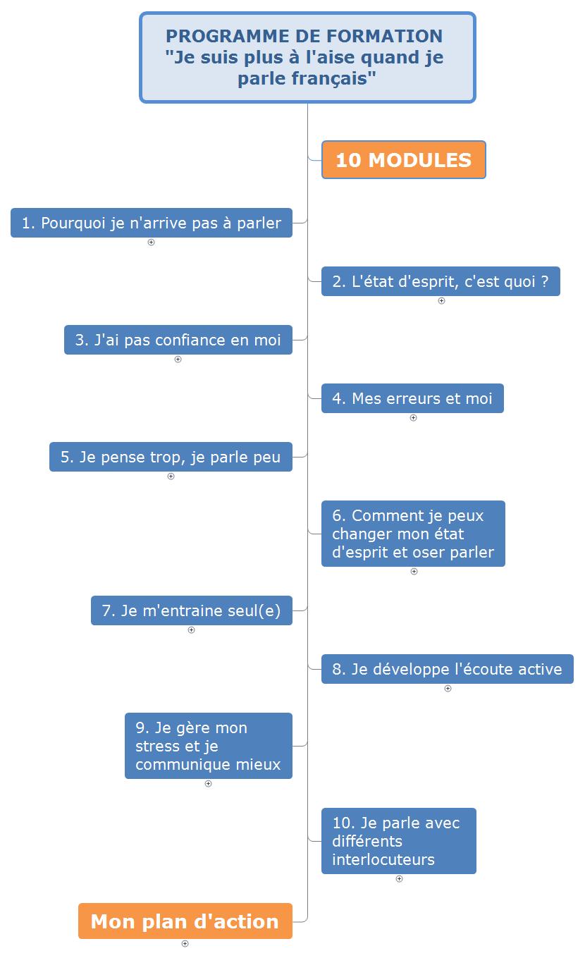 parler français avec aisance