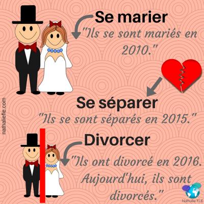 se marier, se séparer, divorcer